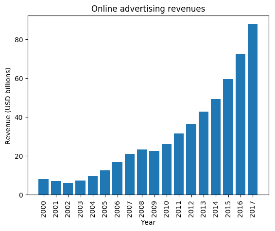 Online advertising revenues from 2000 - 2017, compiled from the IAB reports prepared by PWC.
